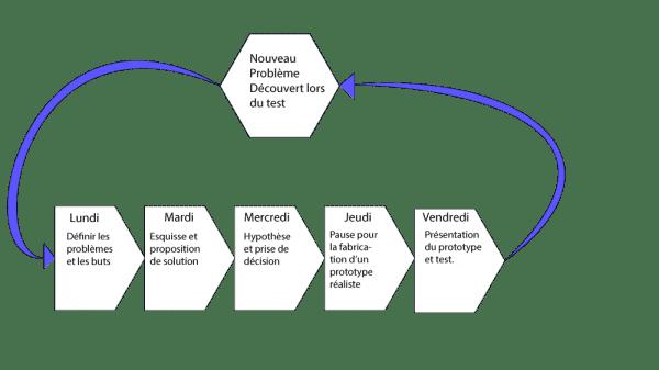 image-design-sprint